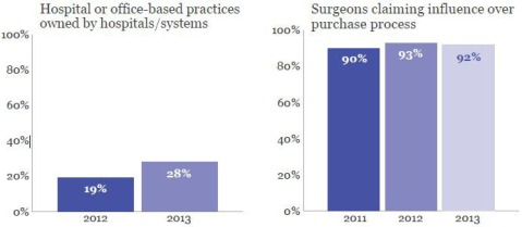 Role of Orthopaedic Surgeon Study-2013