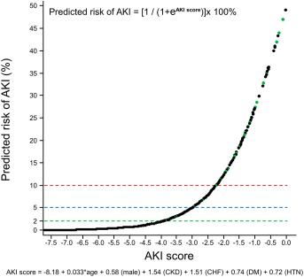 AKI Risk for OBuzz
