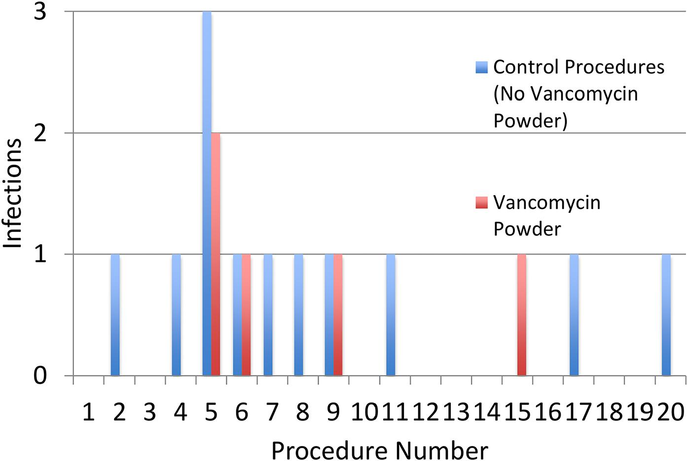 Vancomycin for OBuzz